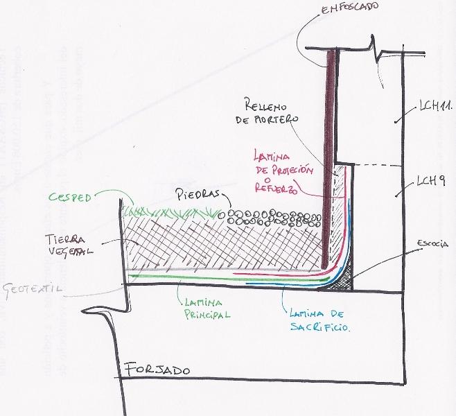 Arquitecto Técnico Paterna, Impermeabilización