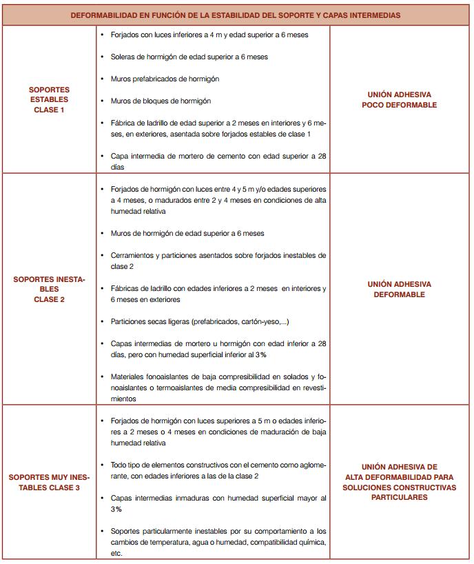 Clasificación de soportes para la elección de Adhesivos para revestimientos cerámicos