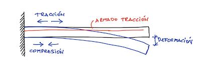 Deformación estructura volada