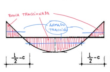 Diagrama viga biempotrada