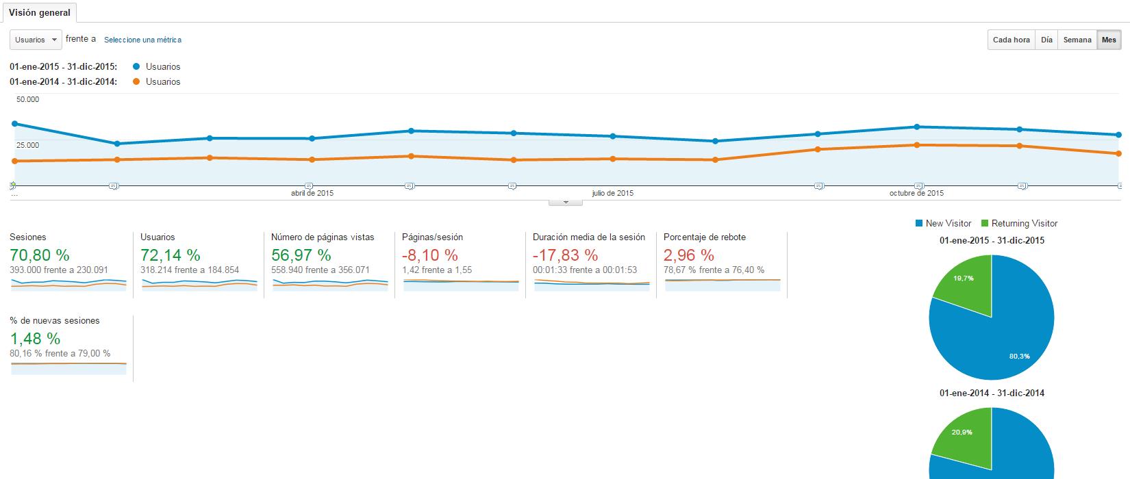 Estadísticas 2015 blog de construcción