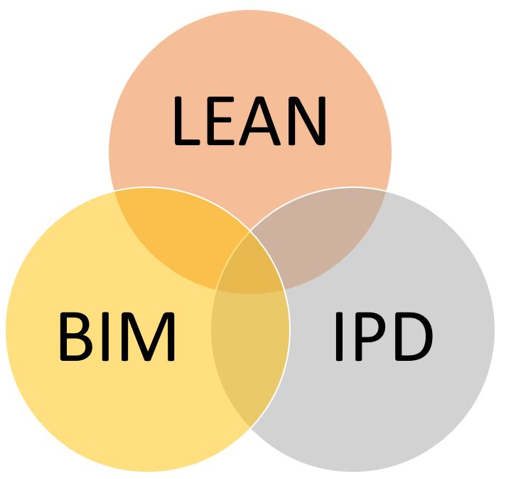 Unión Lean Construction, BIM, IPD